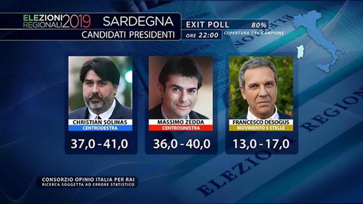 In Sardegna vince il candidato del centrodestra, ma in realtà tutti perdono... chi più chi meno