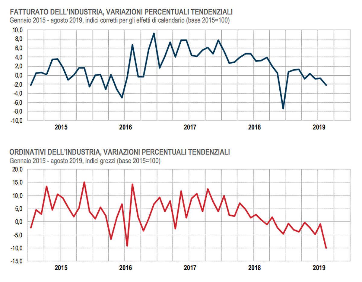 Ad agosto 2019 è negativo l'andamento del fatturato e degli ordinativi dell'industria