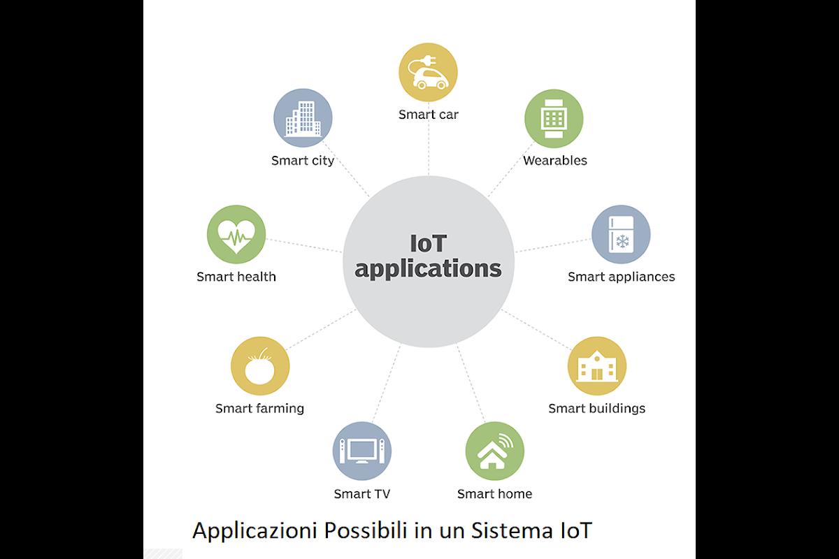 Lo sviluppo dell' Internet delle cose nelle applicazioni domestiche ed industriali