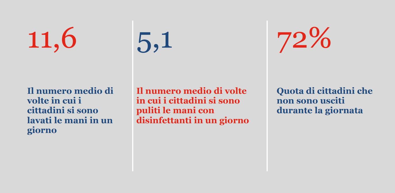 Istat: durante il lockdown gli italiani, in media, si sono lavati le mani quasi 12 volte al giorno