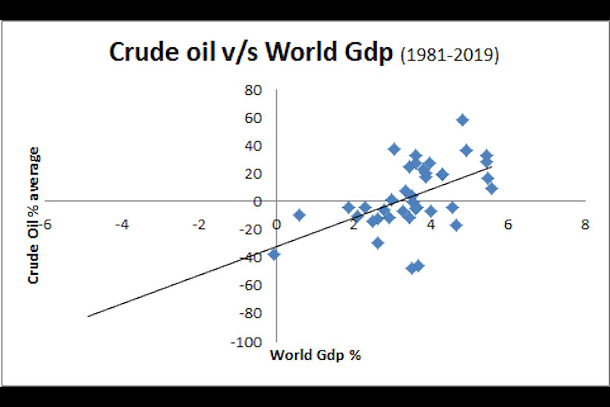 Effetti del crollo dell'economia mondiale sul petrolio