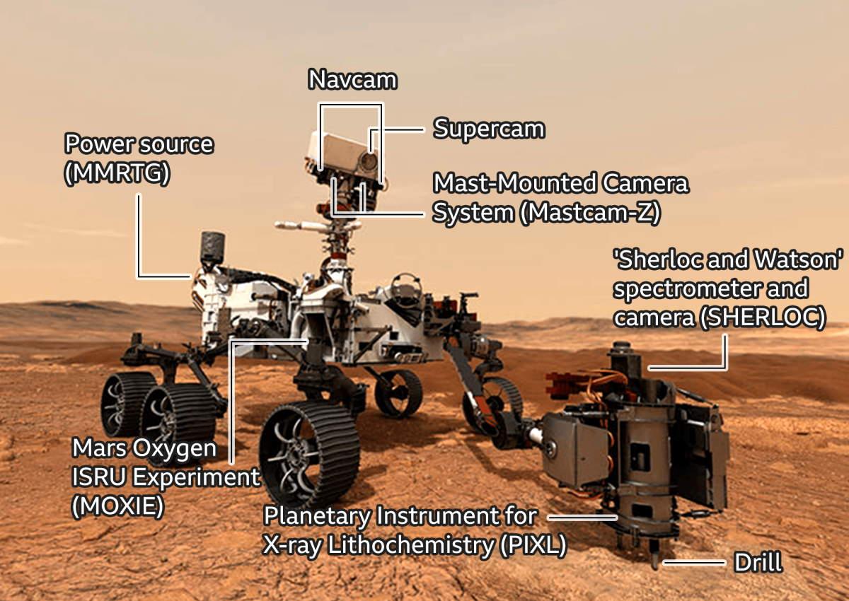 Lanciato dalla Florida il Perseverance, la terza missione su Marte in meno di un mese