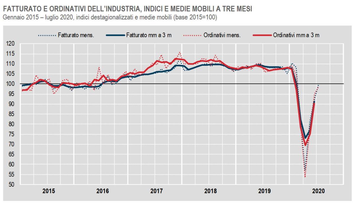 A luglio 2020 continua la ripresa congiunturale del fatturato e degli ordinativi dell'industria, ancora però in diminuzione rispetto a 12 mesi fa