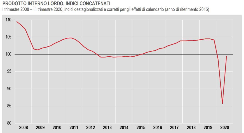 Italia: +16% il Pil nel terzo trimestre, -4,7% rispetto allo scorso anno
