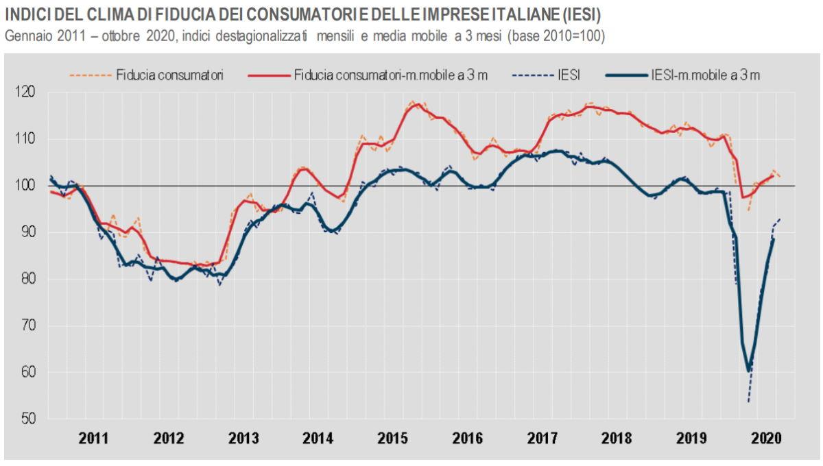 Ottobre 2020, clima di fiducia in Italia: giù per i consumatori, su per le imprese