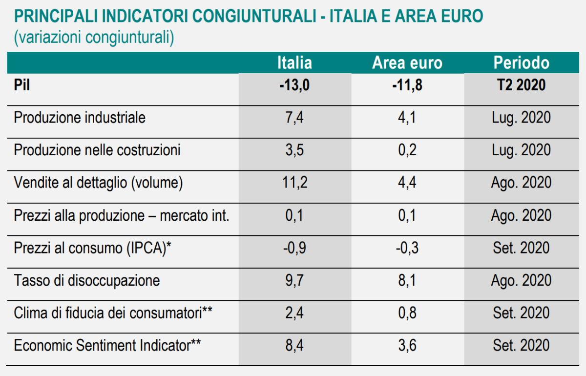 Istat, la nota sull'andamento dell'economia italiana a settembre 2020