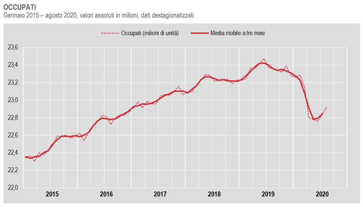 Cresce ad agosto 2020 l'occupazione rispetto a luglio, ma è ancora distante dal livello pre-Covid