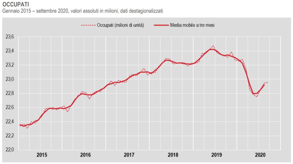 Istat: stabile l'occupazione a settembre 2020