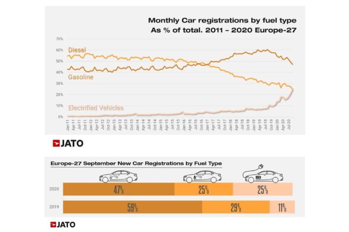 Le auto elettriche hanno sorpassato il diesel