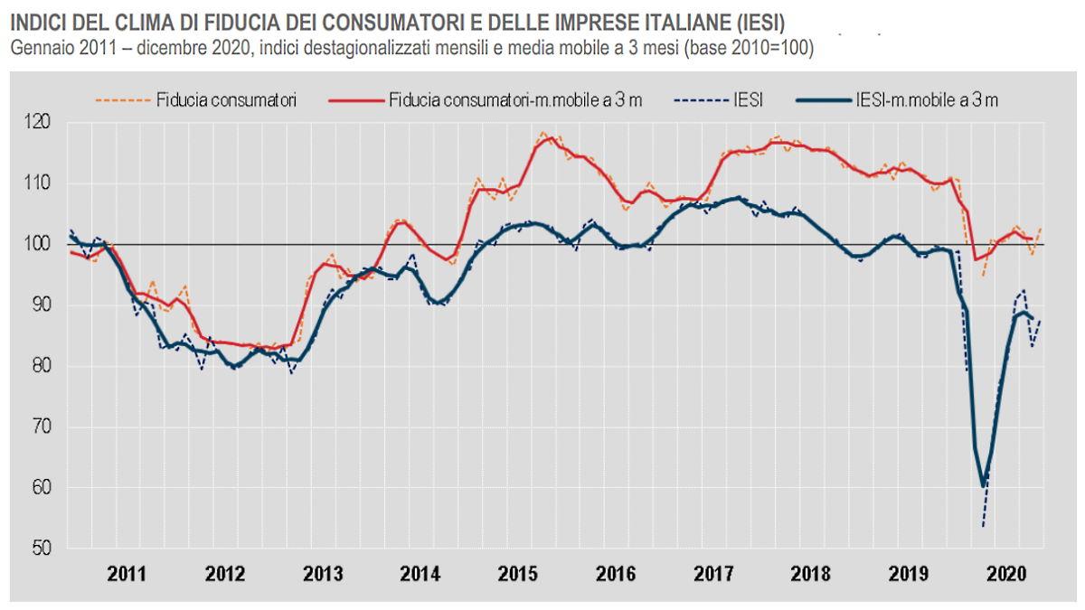 Istat: in decisa ripresa a dicembre 2020 il clima di fiducia di consumatori e imprese