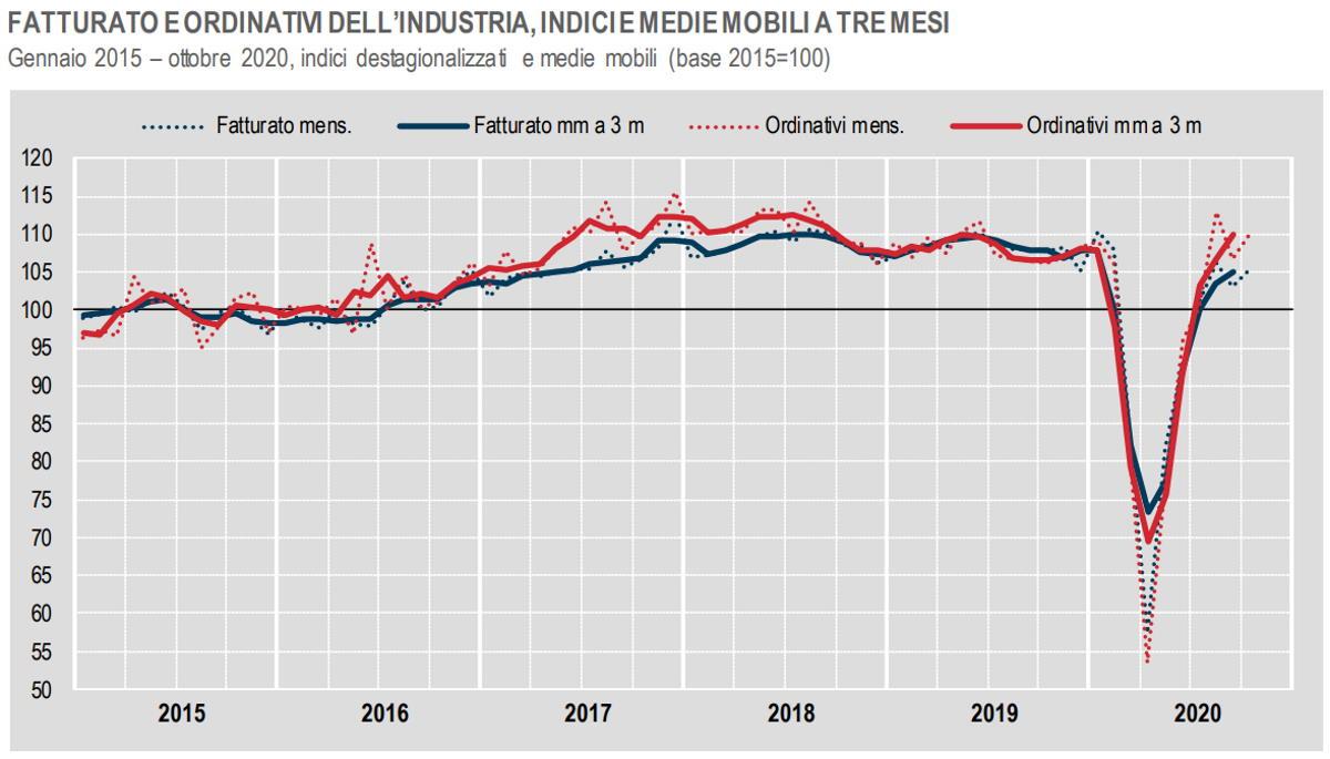 Istat, fatturato e ordinativi dell'industria a ottobre 2020