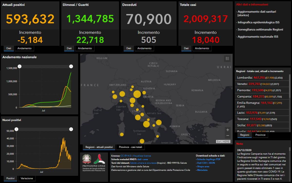 Covid al 24 dicembre: superata in Italia la soglia dei 2 milioni di contagiati