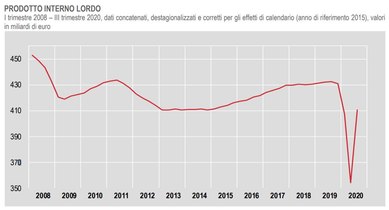 Istat, il dato definitivo del Pil dell'Italia nel terzo trimestre 2020