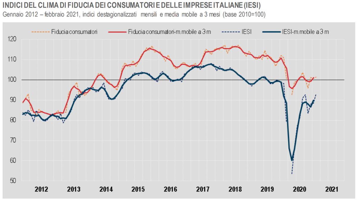 Istat, a febbraio 2021 è stimato in aumento il clima di fiducia di consumatori e imprese
