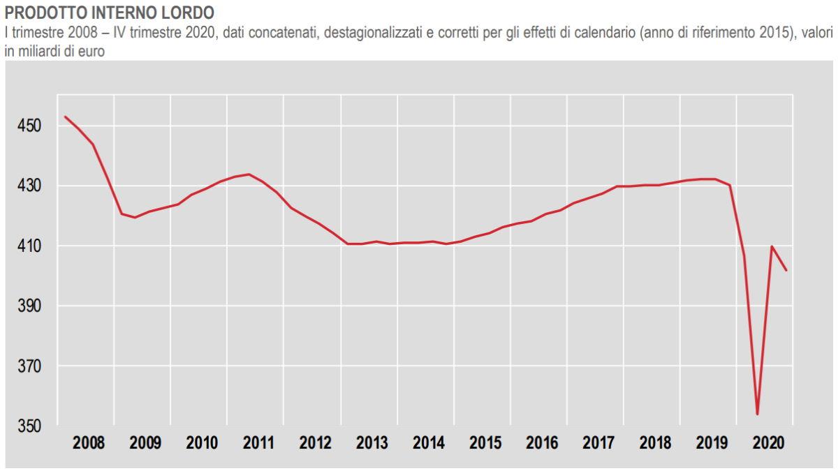 Pubblicati dall'Istat i dati definitivi relativi al Pil nel quarto trimestre del 2020