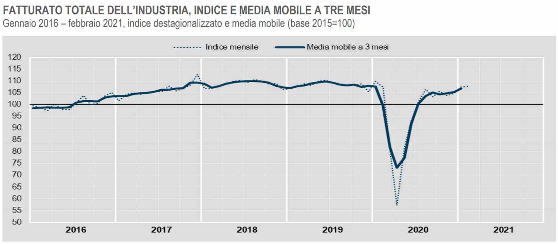 Istat, il fatturato dell'industria a febbraio 2021