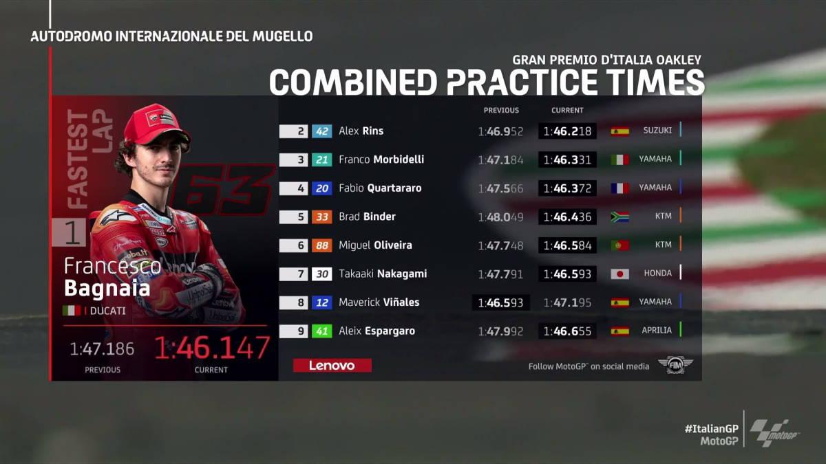 MotoGP, ecco come sono andate le libere del venerdì al Mugello per il GP d'Italia 2021