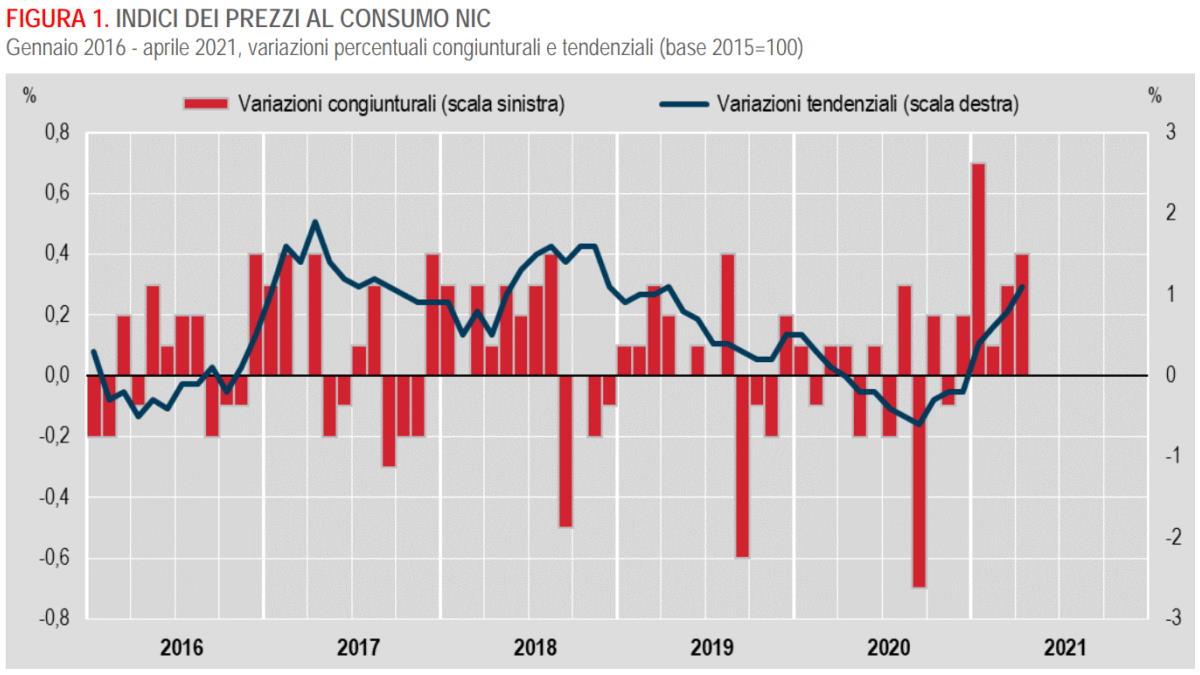Istat registra in aumento l'inflazione ad aprile 2021, ma dobbiamo ringraziare solo l'aumento del prezzo dei beni energetici