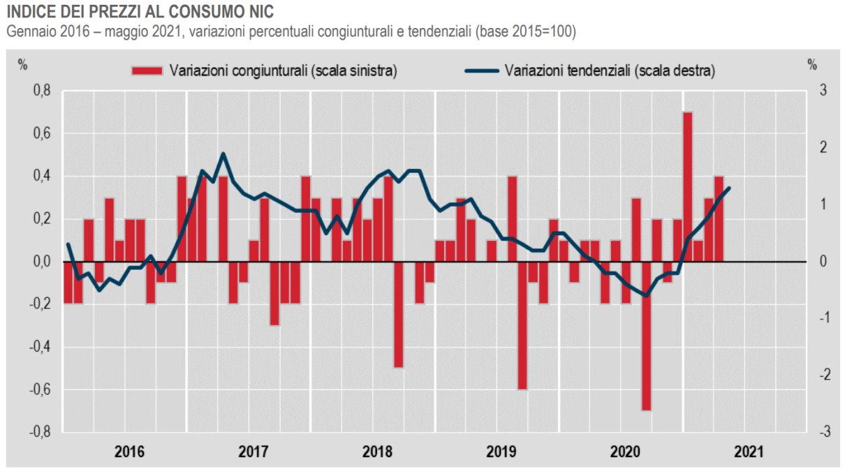 Istat: rispetto ad aprile, a maggio 2021 l'inflazione non cresce