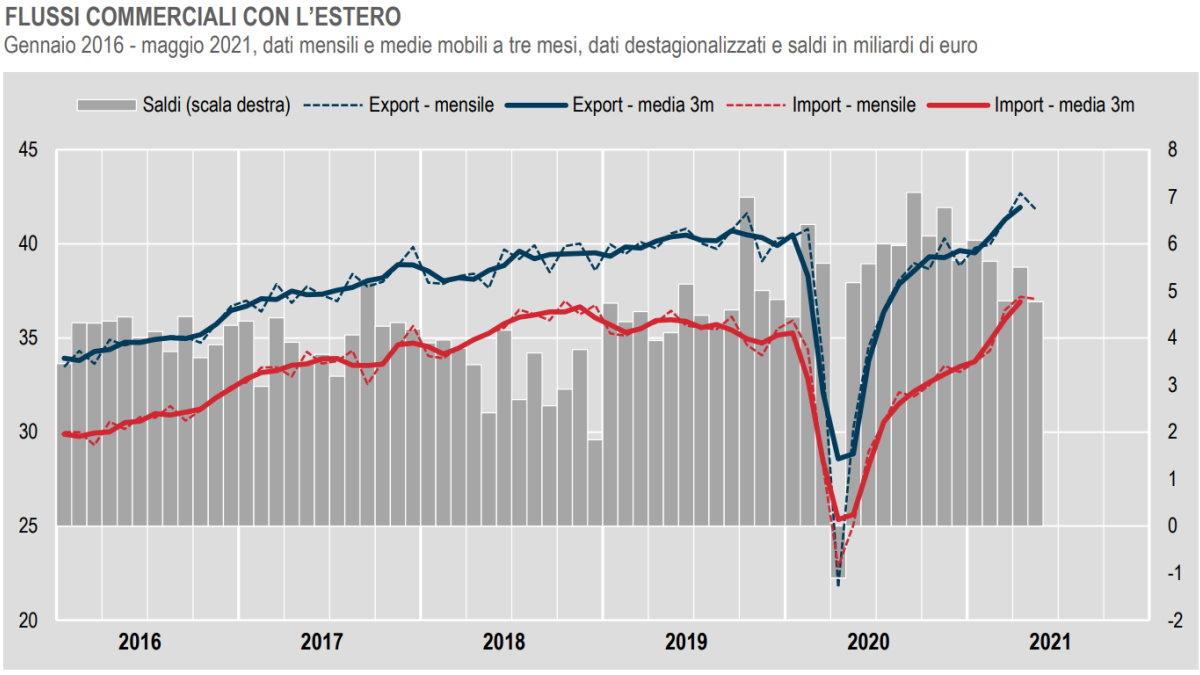 Istat, commercio con l'estero e prezzi all'import a maggio 2021