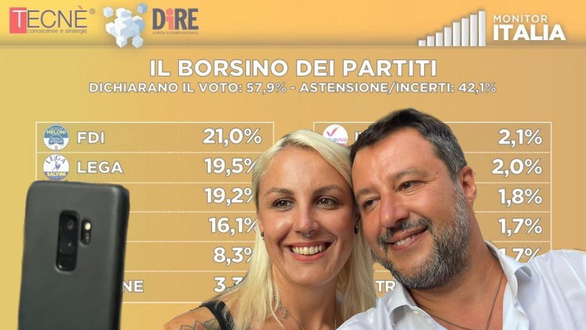 La Lega di Salvini sotto al 20%, mentre FdI di Meloni prende il largo