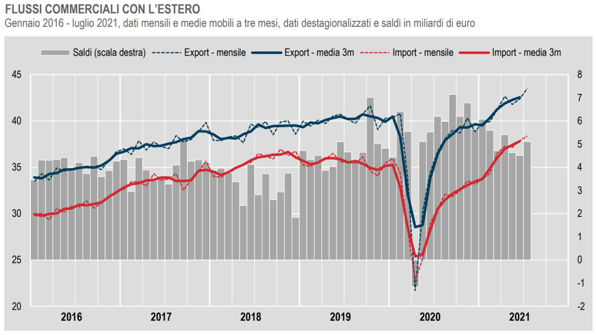 Istat, in crescita il commercio con l'estero a luglio 2021
