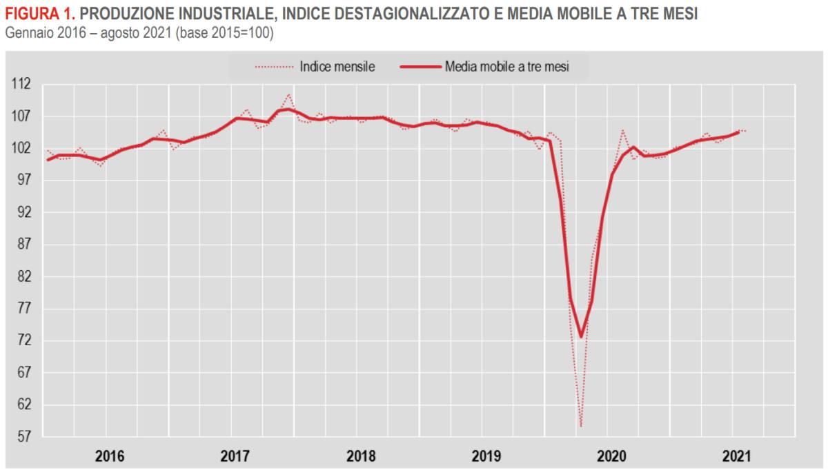 Istat, in diminuzione la produzione industriale ad agosto 2021