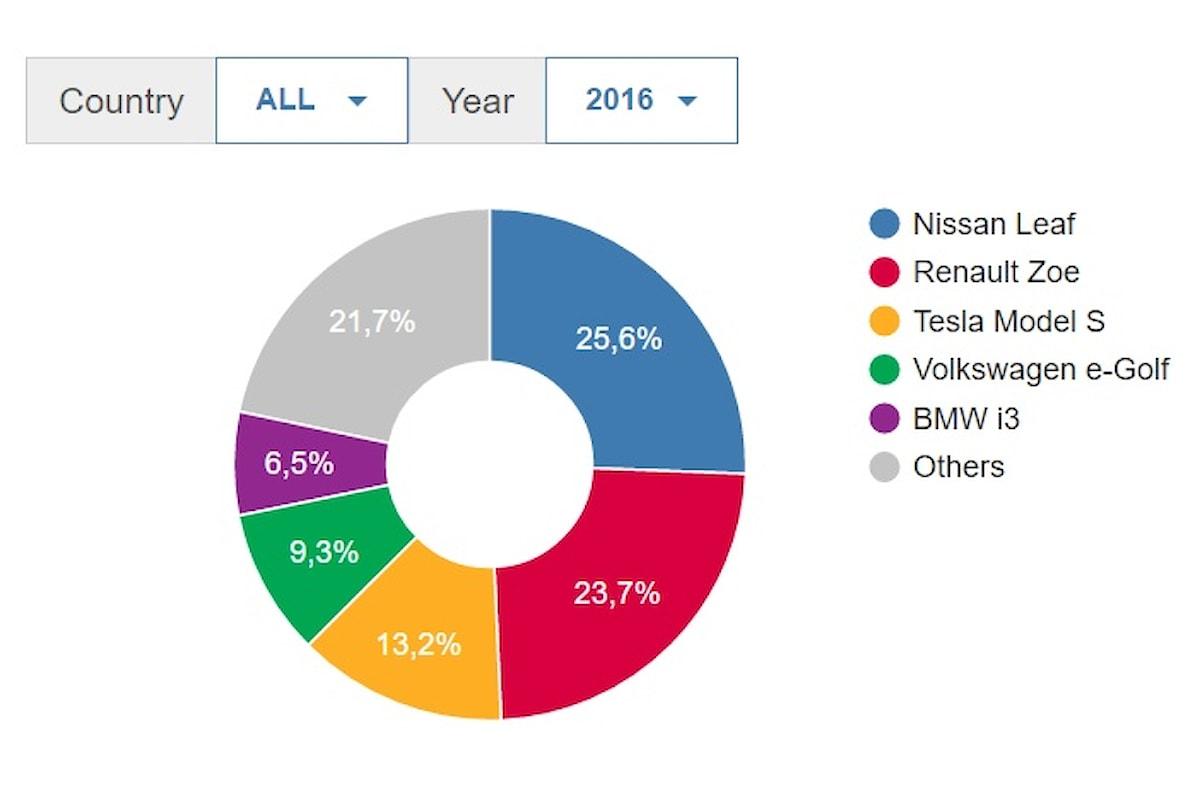 UE: numeri sulla diffusione degli EV e delle stazioni di rifornimento