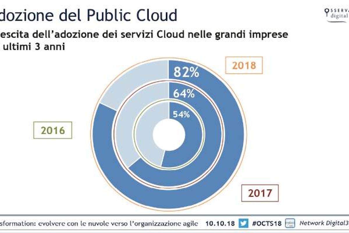 Cresce il mercato cloud in Italia, nel 2018 vale 2,34 miliardi di euro
