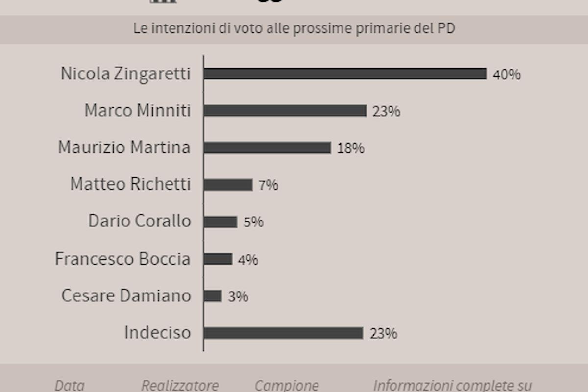 Aria di primarie in casa PD: chi sono i candidati favoriti?