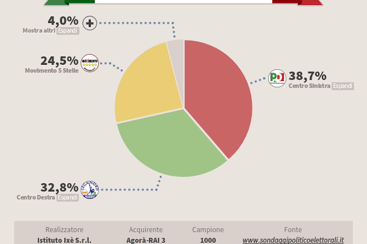 Ultimi sondaggi politici del 26/02/2016
