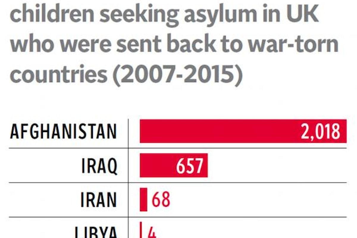 Il governo inglese estrada in zone di guerra migliaia di giovani richiedenti asilo