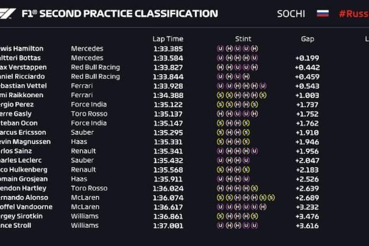 Formula 1, a Sochi nelle libere del venerdì le Mercedes sono davanti a tutti