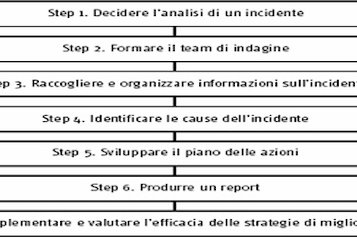 Clinical risk management, Incident Reporting, Root Cause Analysis