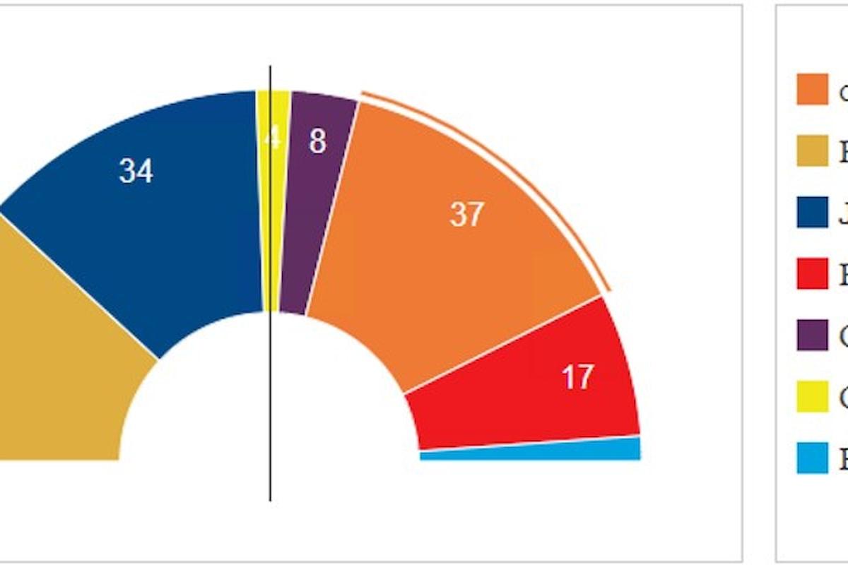 Il voto in Catalogna del 21 dicembre, risultati e scenari